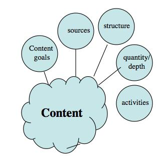 Figure 5.4 Managing content