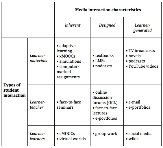 Figure 8.6.3 Media and student interaction