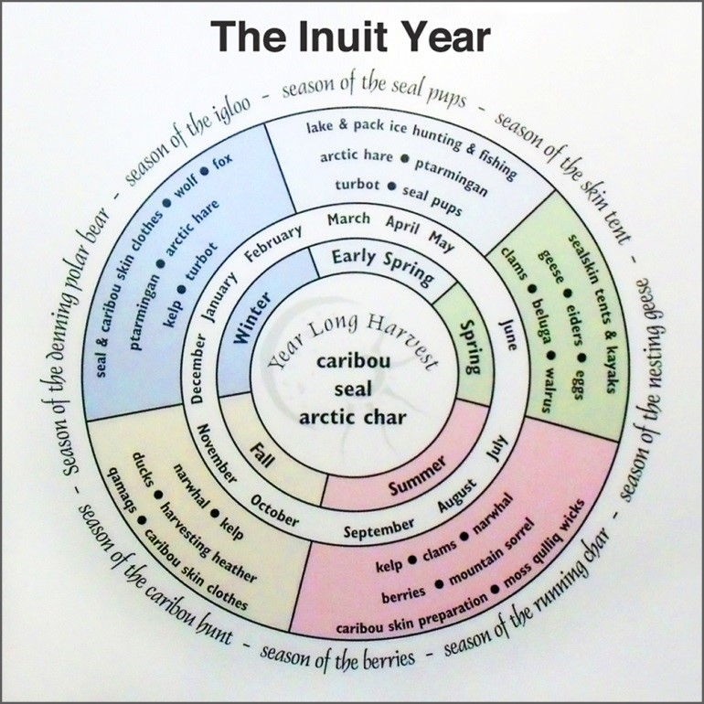 Diagram of an Inuit grocery list. What traditionally is eaten at different times of the year.